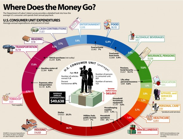 how-the-average-american-household-family-spends-money-630x481